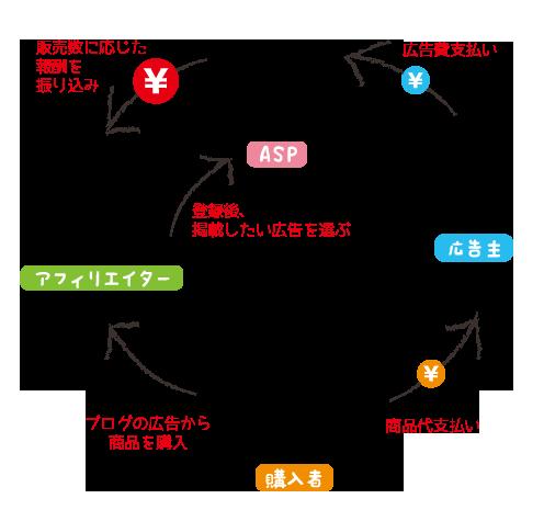 アフィリエイト仕組み図