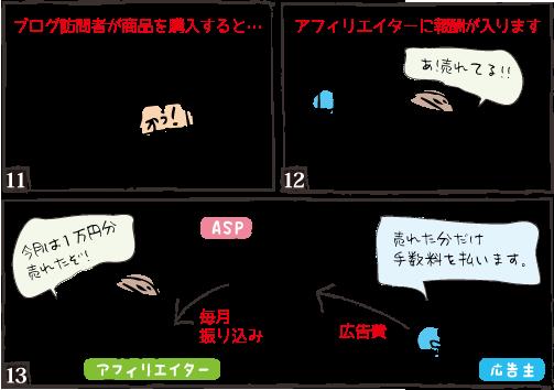 アフィリ仕組み図3